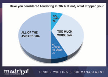 Madrigal Linked IN tendering poll July 2021